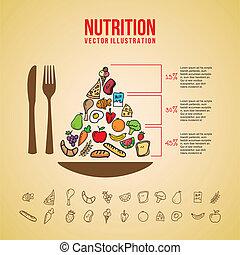 nutrition design