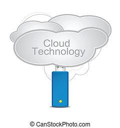 nuvem, tecnologia