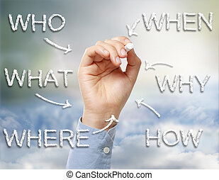 où, comment, qui, quand, quel, pourquoi