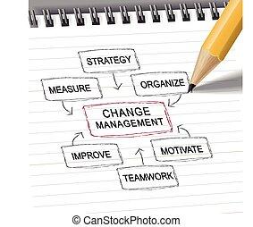 ołówek, kierownictwo, schemat przepływu, zmiana