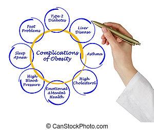 obesidad, complications