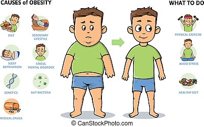 Obesity causes and prevention. Young guy before and after diet and fitness. Colorful infographic poster with text and character. Flat vector illustration, horizontal. Isolated on white background.