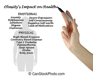 Obesity's Impact on Health