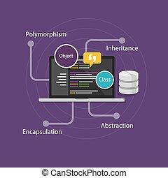object oriented programming OOP vector illustration code