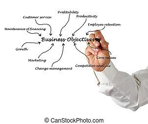 objectif,  Business