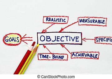 objectif, buts