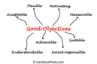 objectifs, bon, qualité