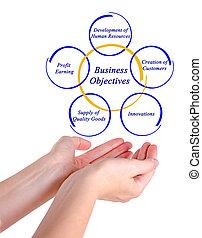 objetivo, empresa / negocio