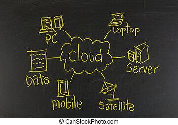 obliczanie, chmura, pojęcie, tablica