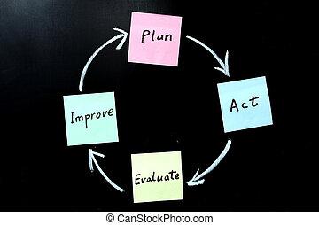 oceniać, plan, czyn, ulepszać