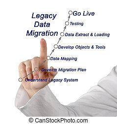 odkaz, data, stěhování