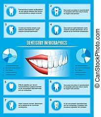 odontologia, info
