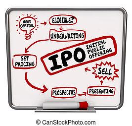 offerta, processo, iniziale, ipo, strategia, come, passi, piano, pubblico