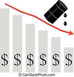 Oil falls in price. graph down