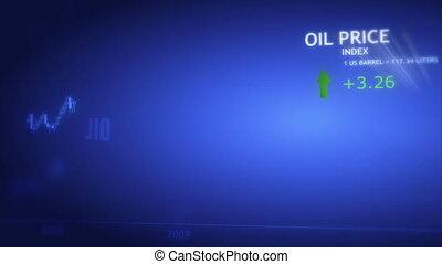 Oil index history chart  - Oil index history chart
