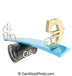 Oil price change deviation metaphore - Oil price change...