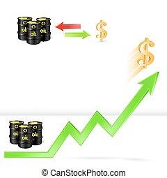 Oil price up, oil vs dollar exchange