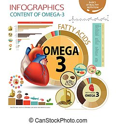 "Omega-3. Healthy heart - Infographics ""Foods with the..."