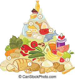 Omnivore Food Pyramid - Omnivore nutrition pyramid with...