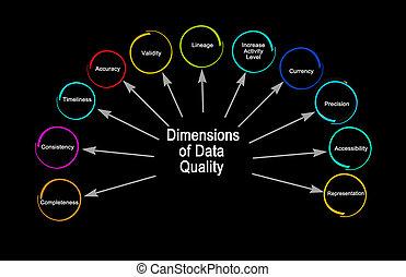once, datos, dimensiones, calidad