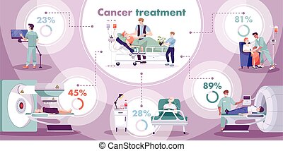 Oncology cancer diagnostic new cases numbers treatment survival rate flat infographic chart circular background vector illustration