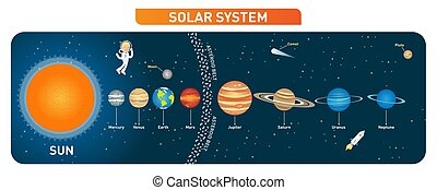 onderwijs, poster., zonne, asteroïde, systeem, verzameling, maan, vector, planeet, belt., zon, illustration.