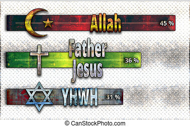 one God - Percentage of God's names in the Scriptures (per...