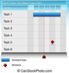 One Week Project Plan Gantt Chart - An image of a one week...