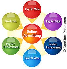 Online advertising revenue business diagram illustration -...