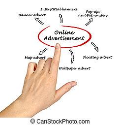 online, anúncio