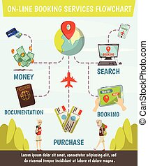 Online Booking Services Flowchart - Online booking services ...