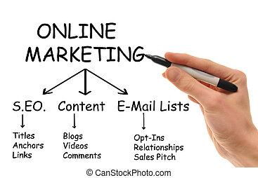 Online Marketing - A white Caucasian hand holds a marker in...