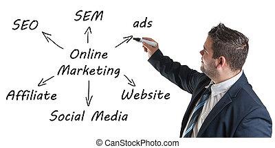 Marketing concept: businessman write online marketing schema on whiteboard