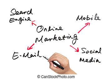Online marketing concept drawn on white board