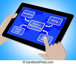 Online Marketing Diagram Showing Blogs Websites Social Media 3d Rendering