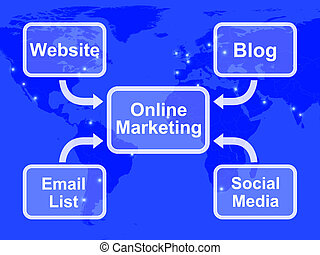online, marketing, diagramm, shows, blogs, websites, sozial, medien, e-mail, listen