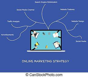 online, marketing, estratégia