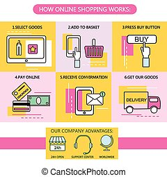 Online Shopping Steps. Process Concept. E-commerce. Vector Illustration.