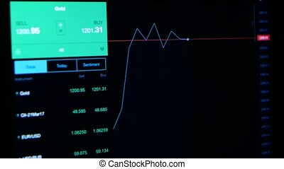 Online tracking of stock market indicators on computer monitor screen