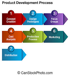 ontwikkeling, proces, product, tabel