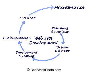 ontwikkeling, website