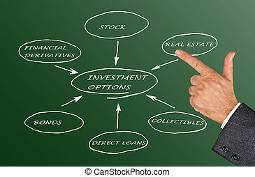 opciók, befektetés