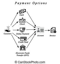 opciones, pago, diagrama