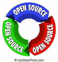 Open Source 3d Arrows Software Programming Development