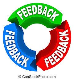opinioni, feedback, comments, revisioni, ingresso, ciclo