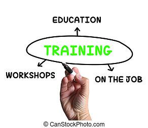 oplæring, diagram, show, værksteder, groundwork, og,...