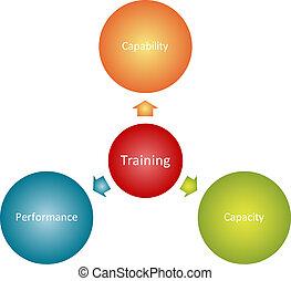 oplæring, mål, firma, diagram