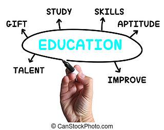 opleiding, diagram, optredens, vaardigheden, studeren, en, leren