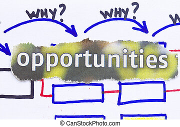 Opportunities newspaper cutout in a why why why diagram.