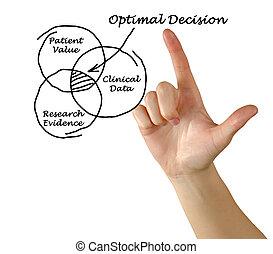 Optimal Decision